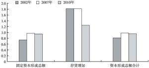 图6-2 云南省投资需求对国民经济42个产业部门的生产诱发系数