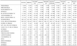 附表5 云南省2007年144个部门对各项最终需求的依赖度系数-续表1