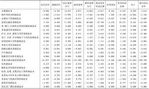 附表5 云南省2007年144个部门对各项最终需求的依赖度系数-续表3