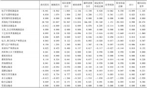 附表5 云南省2007年144个部门对各项最终需求的依赖度系数-续表4