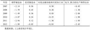 表9-15 云南四个主要行业的规模经济因子-续表