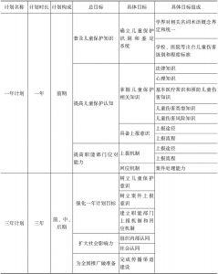 表7-4 一年计划和三年计划具体目标