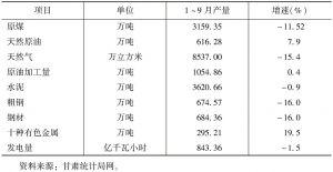 表2 主要工业产品产量及增速