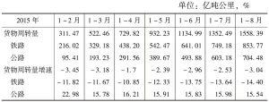 表3 甘肃省累计货物周转量及增长情况