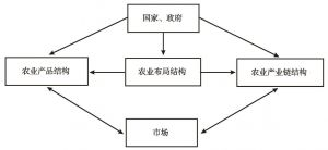 图5-1 农业产业结构调整内容关系