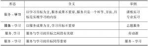 表1 服务与学习关系的类型