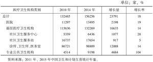 表1 2010年和2014年城市医疗卫生机构数