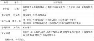 表6 布局跨境电商企业