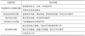表1-2 机场基础设施构成-续表