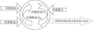图4-4 PPP模式吸引社会资本参与的动力分析