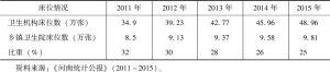 表4-4 乡镇卫生机构床位数情况