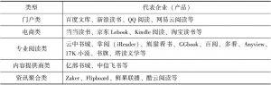 表2-4 各种类型手机阅读App的代表企业