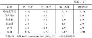 表3-1 2015年东盟主要国家各季度的经济增长率