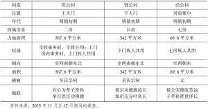 表2-3 司前村祠堂概况表