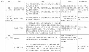 明清中琉海上分界诗歌一览-续表2