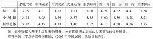 表4 2007年城镇居民对各项商品价格的评价