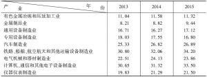 表6 2013~2015年各产业新产品销售收入占总销售收入的比重-续表