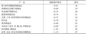表9 2015年各产业创新组织得分及其排序-续表