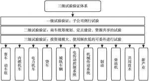 图3 中国南车集团试验验证体系