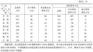 表5 中国与主要经济体债务结构的比较(占GDP的比重)