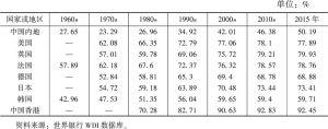 表2 中国与发达经济体各阶段服务业占比情况