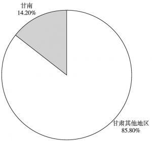 图22 2016年甘南州林地占全省林地面积比例
