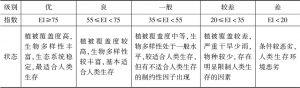 表4 生态环境状况分级标准