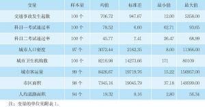 表4 描述性统计(2)