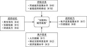 图2 理论框架与研究假设