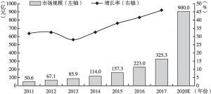 图1 我国互联网医疗市场规模