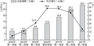 图3 中国第三方移动支付交易规模及增长率