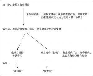 """图2 """"村村通""""修路工程的博弈过程"""