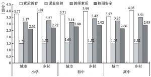 图2 居民对子女所在基础教育阶段的教育服务情况评价
