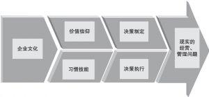 图2-19 企业文化的作用机制