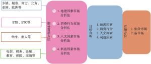 图3-32 STP分析方法应用(1)