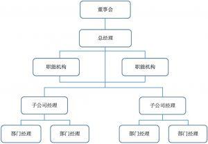 图4-3 职能制结构