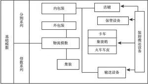 图5-6 物流管理的分析模型
