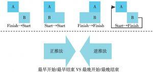 图6-9 任务排序