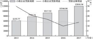 图1 2013~2017年河南省小微企业贷款情况