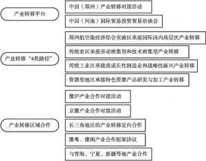 图1 河南省承接产业转移平台、路径与区域合作