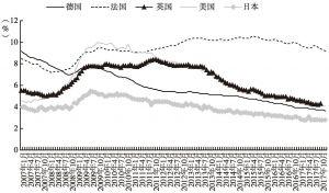 图26 2007年以来主要发达经济体失业率情况