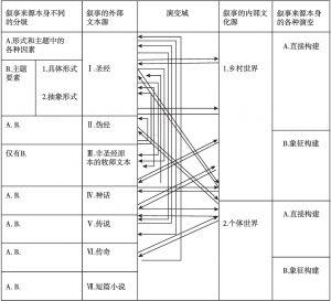 表1 《圣经》文本形成过程