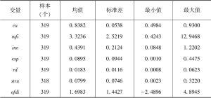 表4-1 变量的描述性统计