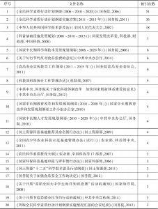 表4 被引用次数≥3次的政策文本