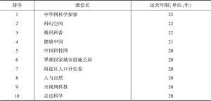 表25 北京市科普网站运营时间前十名