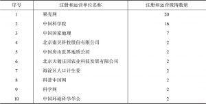 表29 按照注册运营科普微博数量的机构排行
