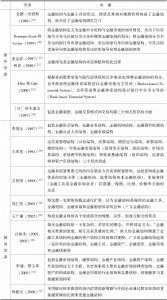 表1-2 国内外学者对金融结构内涵的表述