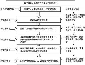 图1-1 本书技术路线