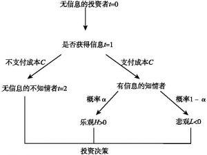 图3-12 基于新技术的融资过程