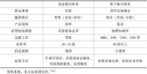 表8-6 商业银行体系与影子银行体系对比